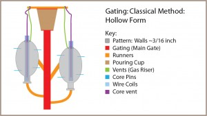 Diagram: WaxGating_Hollow